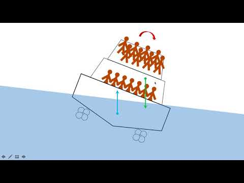 Boat Stability Explained
