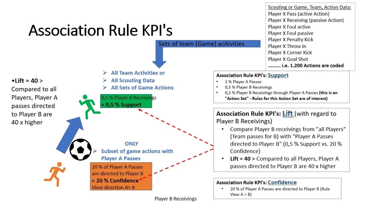 support kpi