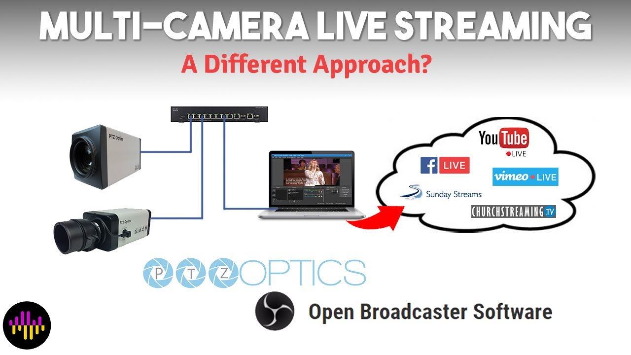 Multi-Camera Live Streaming with OBS and PTZOptics ZCAM