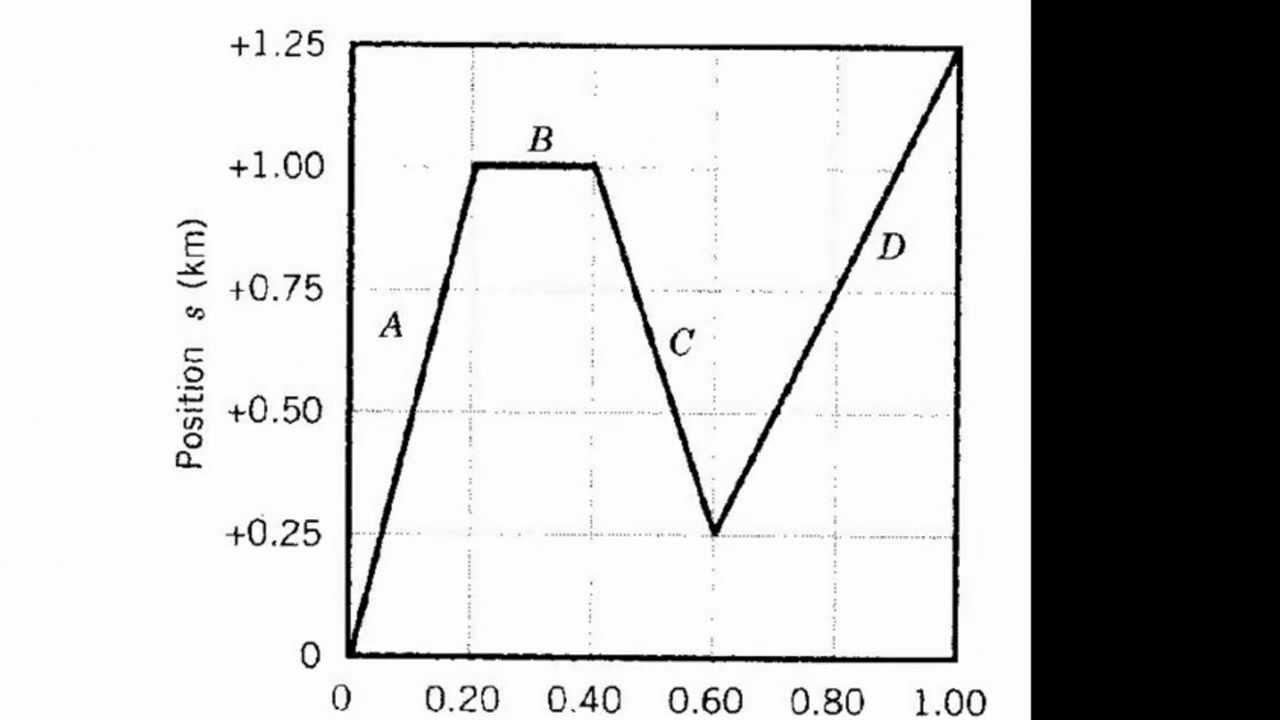 P-T Graph Practice & Interpretation for 1D Kinematics