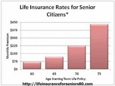 Low Cost Term Life Insurance Rates Quotes YouTube Fascinating Life Insurance Quotes Over 60