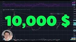 EP242 : บิทคอยน์ ทะลุ 10,000$ แล้ว !!!!!!