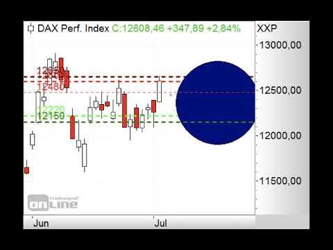 DAX - Gelingt der Ausbruch nach oben? - Morning Call 03.07.2020