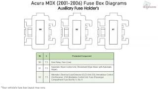 Acura Mdx 2001 2006 Fuse Box Diagrams Youtube