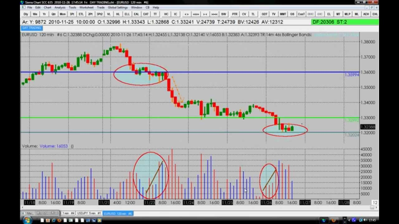 How To Analyse The Volume Indicator Like A Pro Youtube