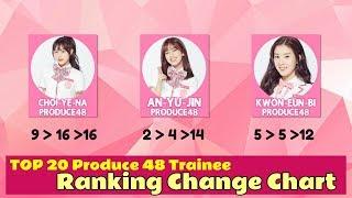 Скачать TOP 20 Produce 48 Trainee Ranking Change Chart