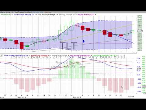 WEEKLY STOCK MARKET, BONDS & GOLD Review & Forecast, Monday, April 29, 2019
