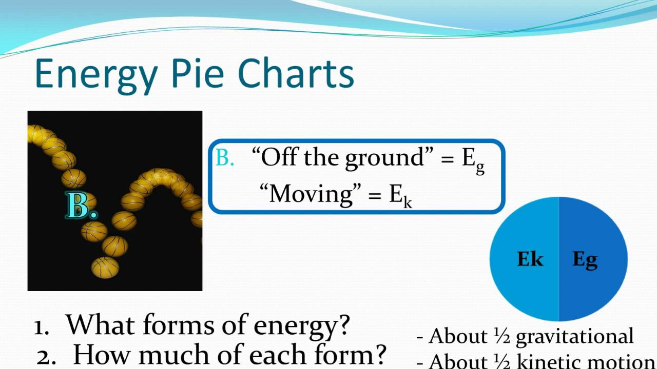 Energy Pie Charts Youtube