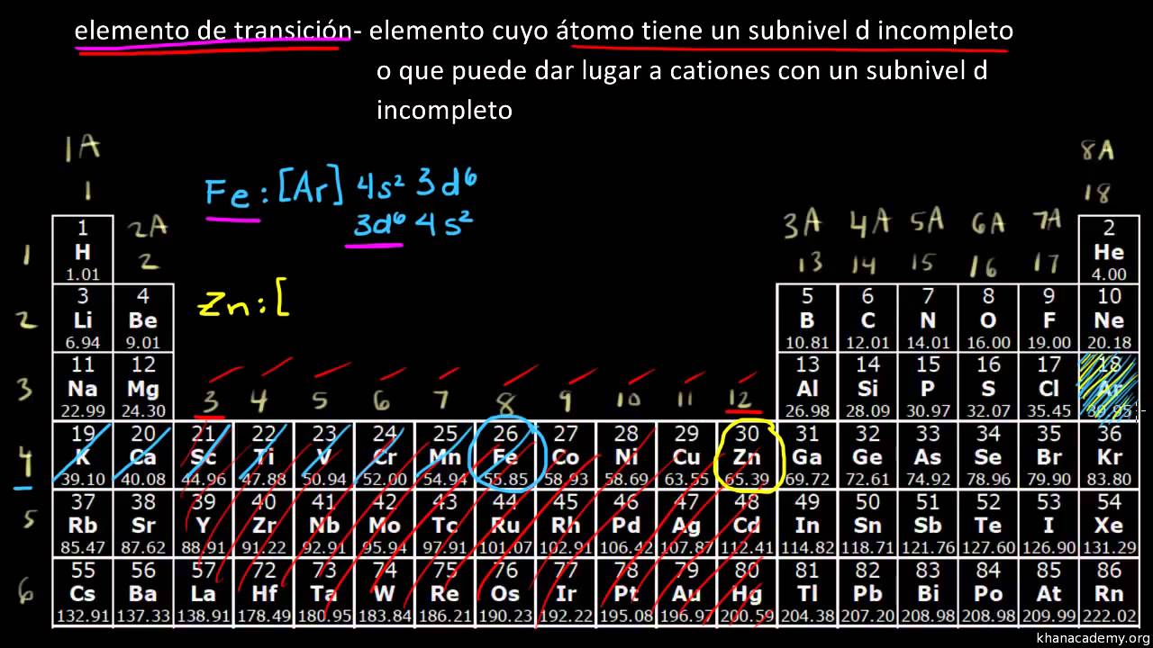 La tabla peridica metales de transicin youtube urtaz Image collections