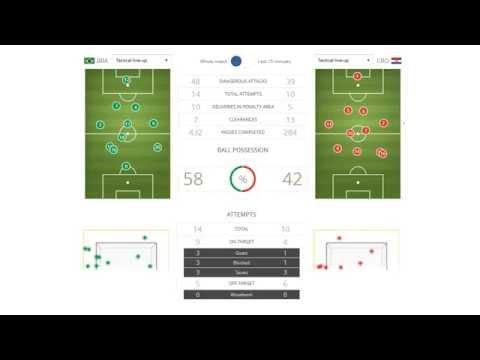 Brazil vs Croatia 3-1 | All Goals & Highlights | G-A Match - 01