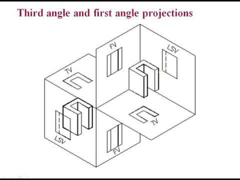 Theory of Projections