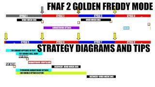 FNaF 2 - Golden Freddy Mode Strategy w/ Diagrams and Walkthroughs (10/20, 11/MAX)