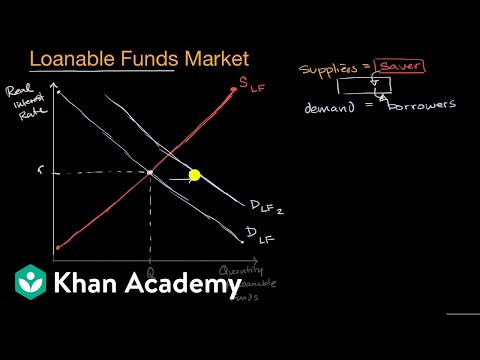Loanable funds market | Financial sector | AP Macroeconomics | Khan Academy