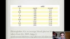 hqdefault - American Diabetes Association A1c Conversion