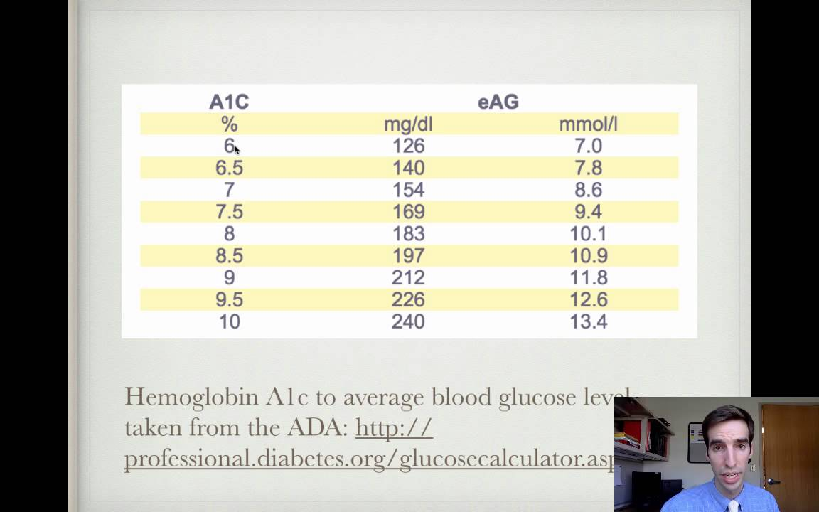 Rule Of Thomas For Hemoglobin A1c Conversion Youtube