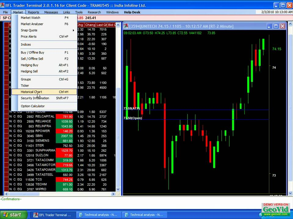 Best live charts for binary options