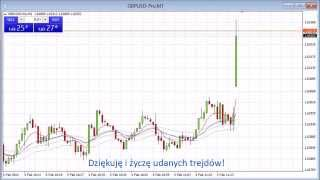 Data Release Trading - GBP Construction PMI - 4 lutego 2014 r.