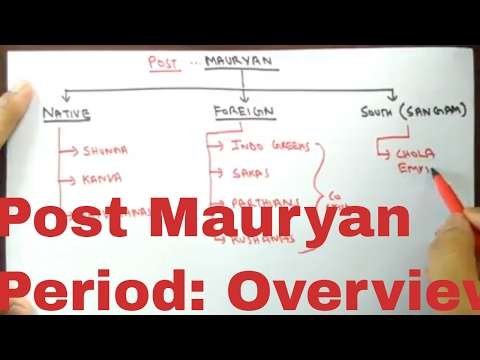 Post Mauryan Period in hindi | An overview for SSC CGL | The Vedic Academy