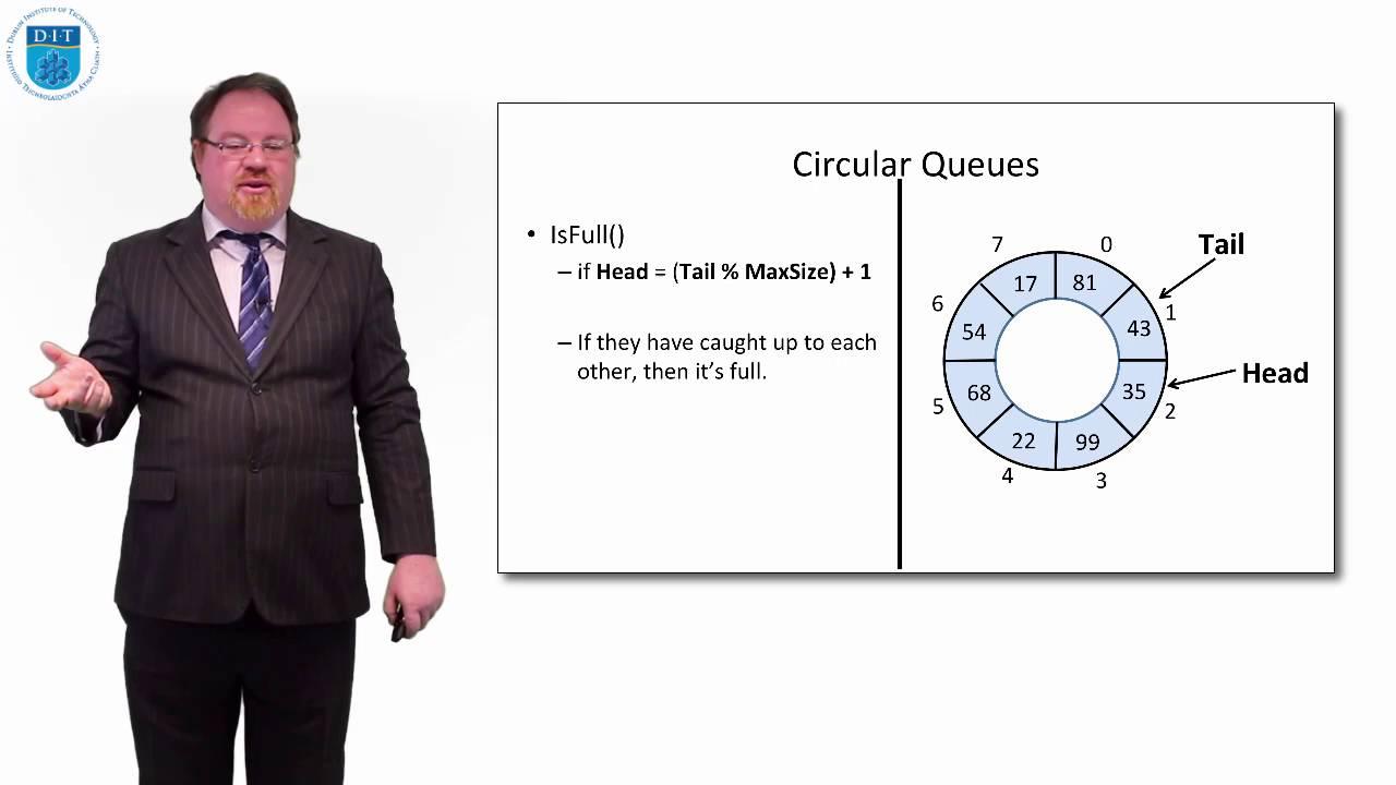 Using an Array to represent a Circular Queue