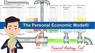 Circle of Wealth® Introducing the Personal Economic Model - Educational Video for Clients