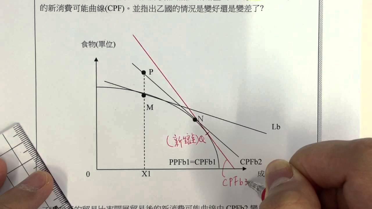 E2單元一_遞增的邊際成本_考考你5_p13 - YouTube