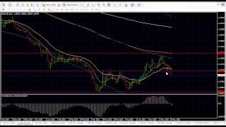 Forex Trading Strategies | Analysis 26 May 2015