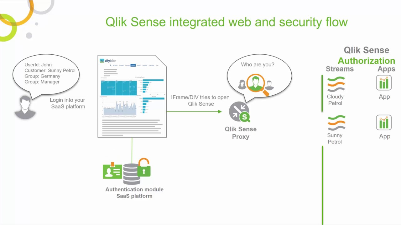 Qlik sense introduction to security rules and section access youtube.