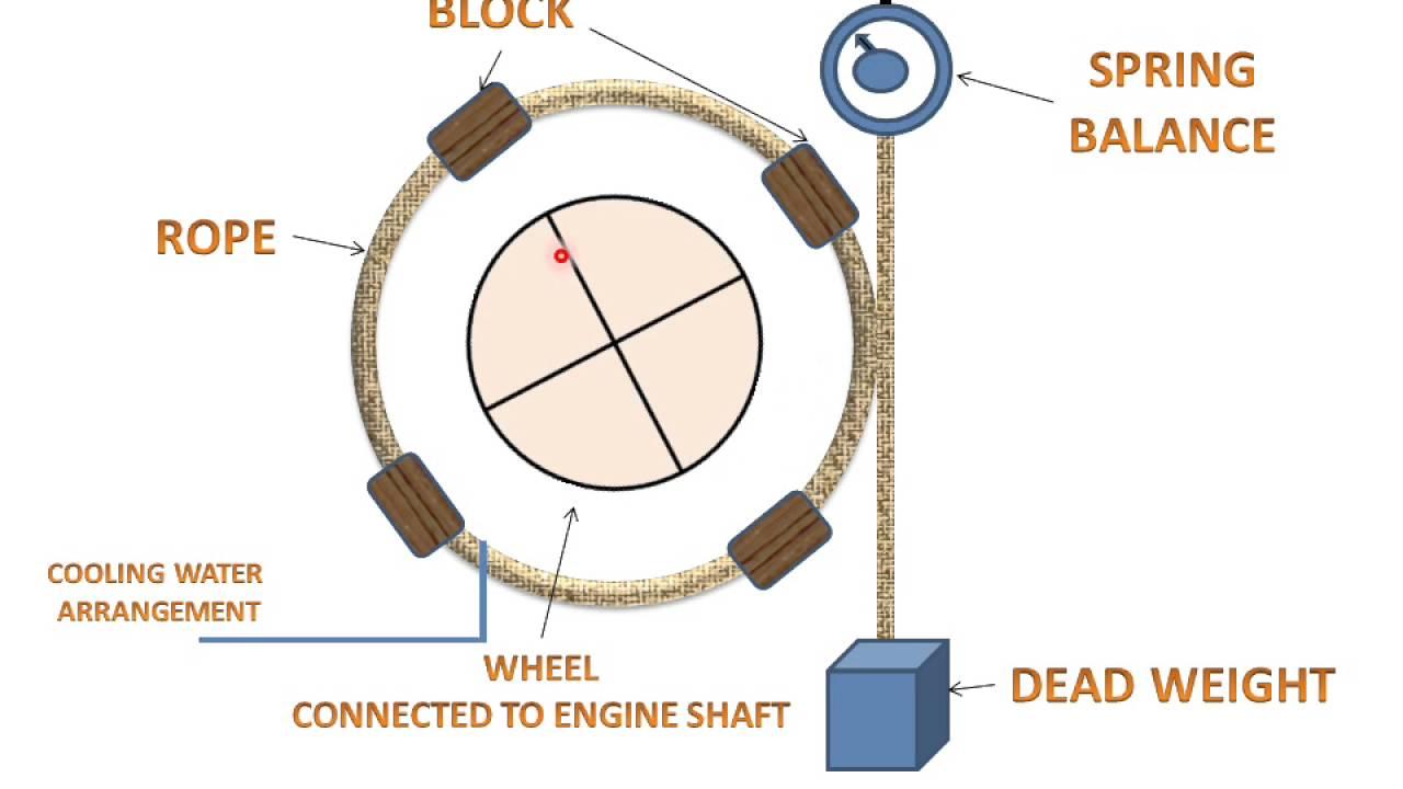 Water Brake Dynamometer Torque Meter : Rope brake dynamometer working animation learn and grow