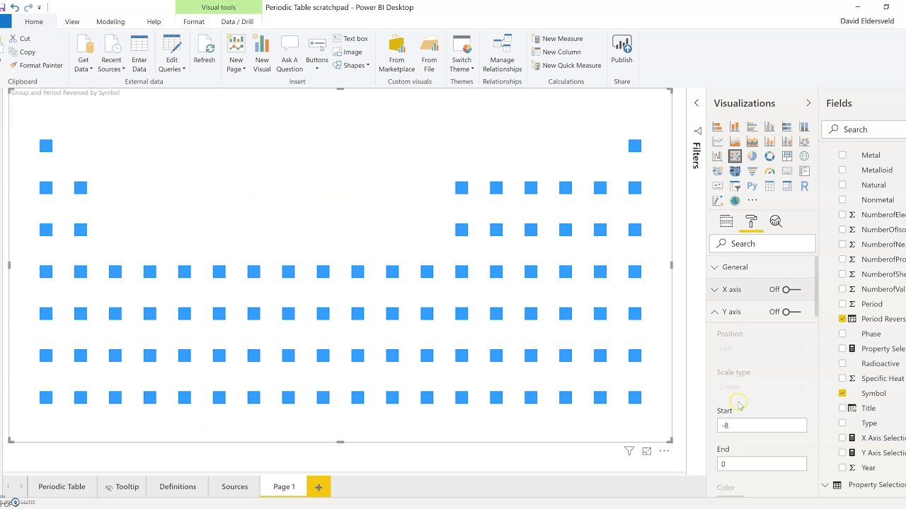 Power Bi Periodic Table 6 Building The Scatter Chart
