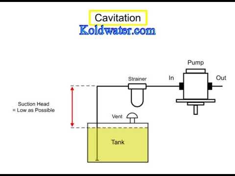 Pump cavitation explained