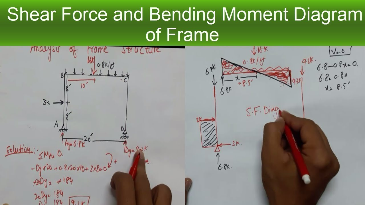 Analysis Of Frame