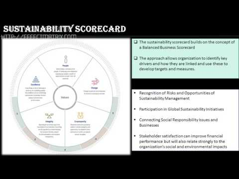 (XIMB) Sustainability - Consumer Durables Industry