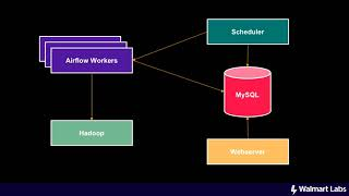 Segmenting 500 million users using Airflow + Hive - Soumya
