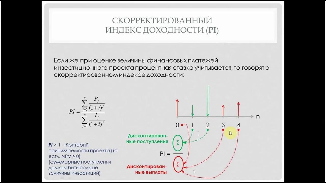Финансовая математика, часть 20. Индекс доходности (PI)