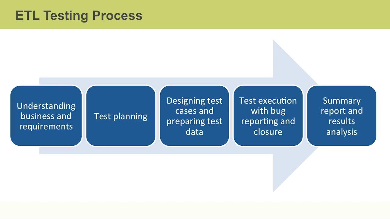 Big Data Ops: ETL and Data Warehouse Testing Principles