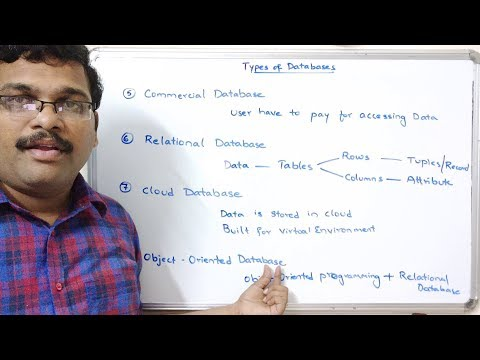 TYPES OF DATABASES - DATABASE MANAGEMENT SYSTEM