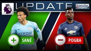 Marktwerte England: Sané mit Rekordwert - Pogba mit Abwertung   TRANSFERMARKT