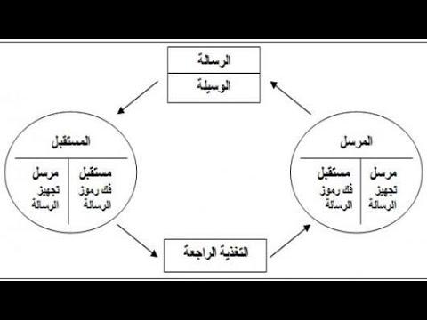 عناصر الاتصال اللغوي Youtube