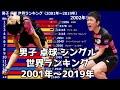 【男子卓球】シングル世界ランキング【2001年~2019年】