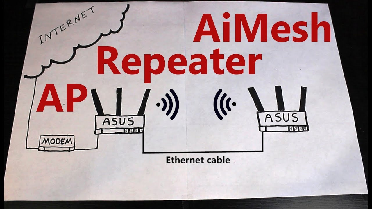 AiMesh vs  Repeater vs  Access Point [ASUS RT-AC68U Operation Modes]