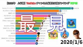【2020年 上半期】YouTubeチャンネル総再生回数ランキングTOP15