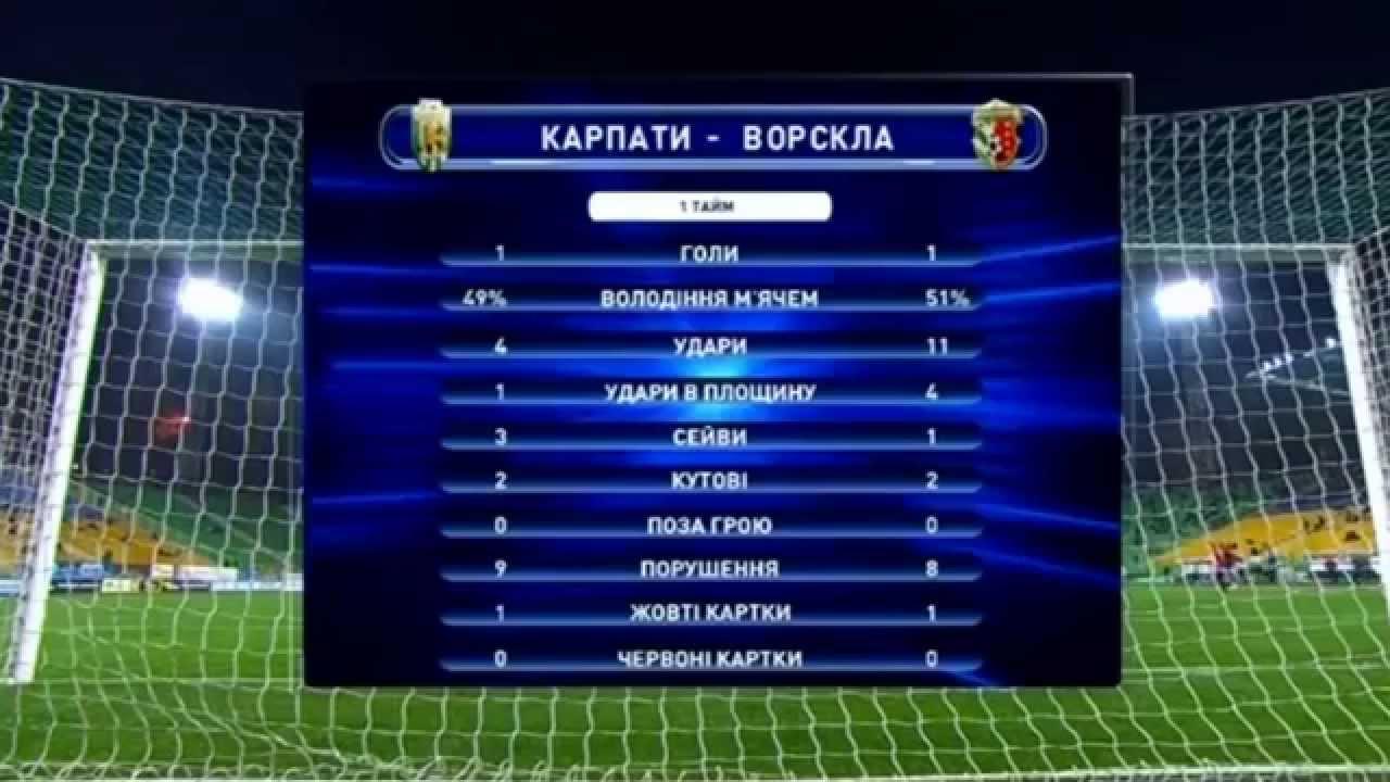 чемпионат россии по футболу 2 тур голы: