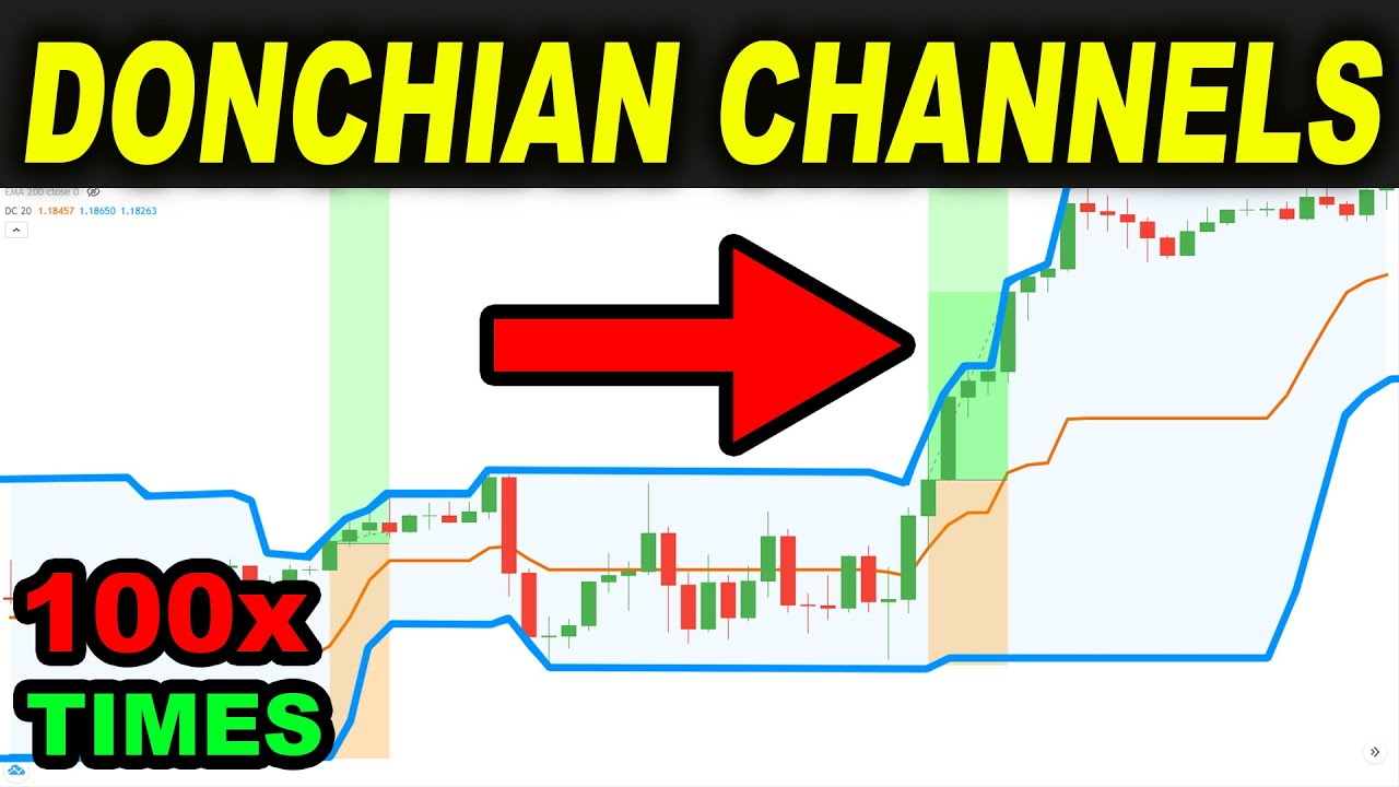 BEST Donchian Channels Trading Strategy EVER tested 100 TIMES so you can Make Money as a Day Trader