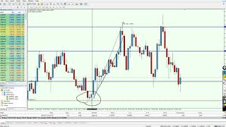 FOREX: Learn the easiest and best Scalping strategy