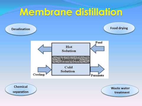 Innovation in desalination technologies: Forward osmosis and Membrane distillation