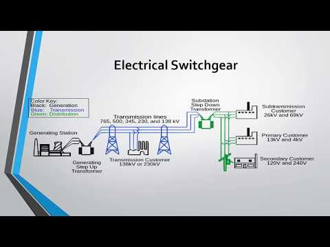 Switch-gear And Protection Lecture 1  Introduction of switch-gear protection