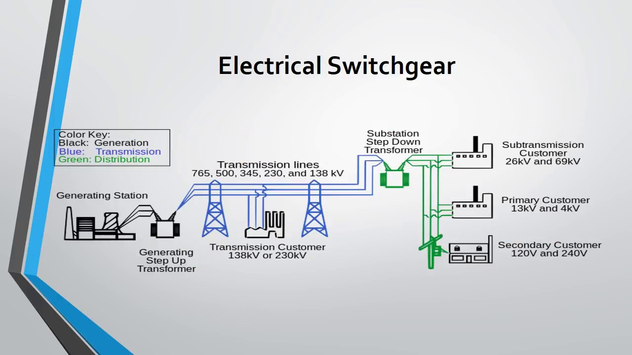 Switch-gear And Protection Lecture 1| Introduction of switch-gear protection