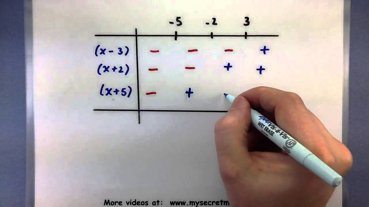 Pre Calculus Solve A Polynomial Inequality Using A Table Youtube