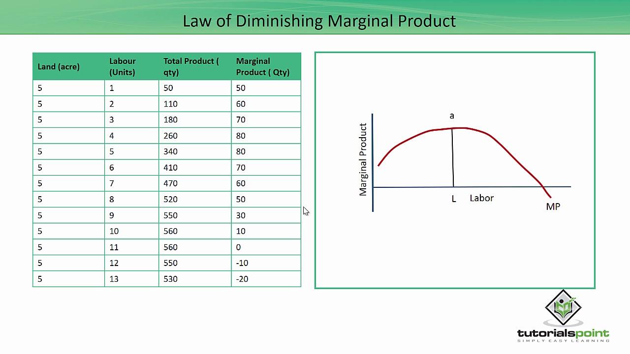 law of diminishing marginal product