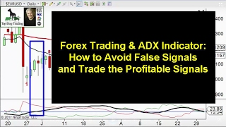 Forex Trading the ADX Indicator